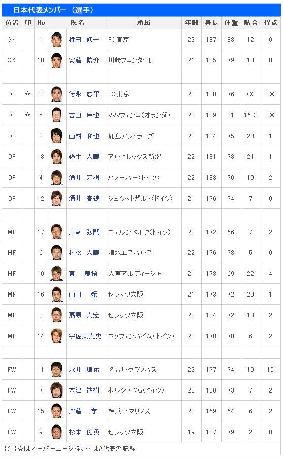 発表されたロンドンオリンピックサッカー男子 日本代表メンバー