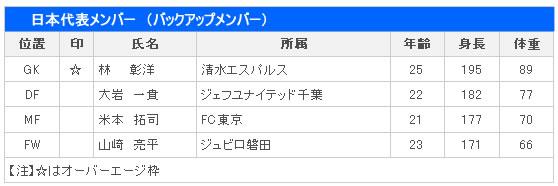 ロンドンオリンピックサッカー男子日本代表バックアップメンバー