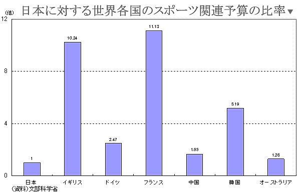 日本に対する世界各国のスポーツ関連予算
